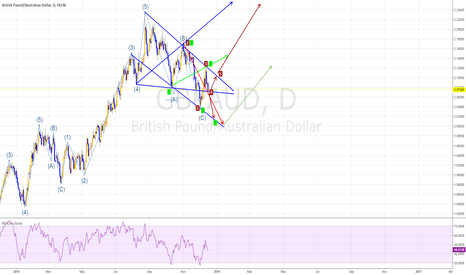 GBPAUD: GBPAUD, EW, WW, longterm bull, end of correction?