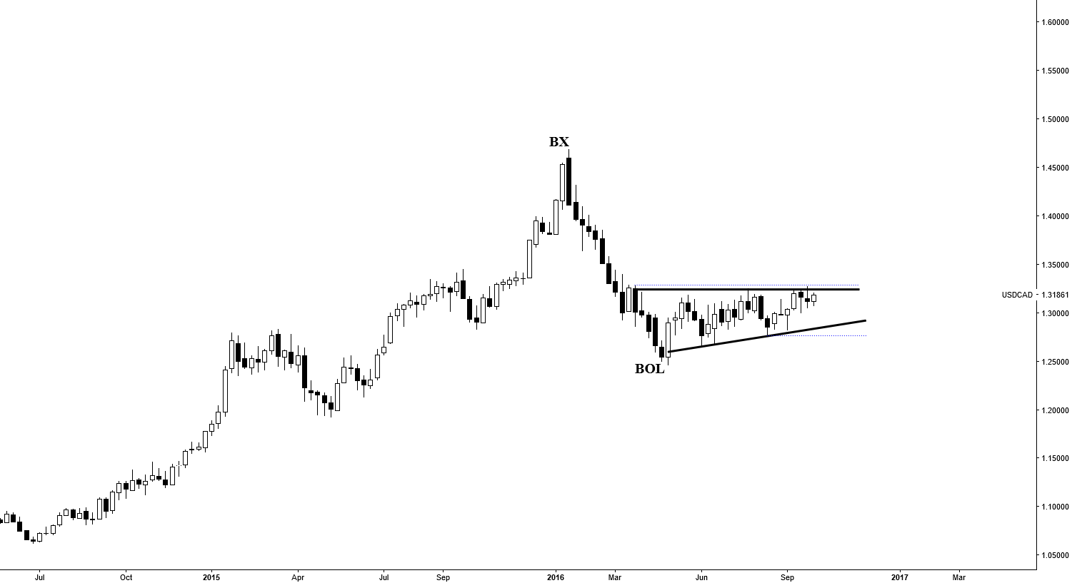 Test Of BX ---Ascending Triangle To Launch