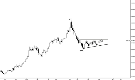 USDCAD: Test Of BX ---Ascending Triangle To Launch