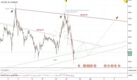 LTCUSD: Still Further for $LTC $BTC $ETH to Fall?