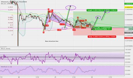 ETHBTC: Trade continuation-Bullish bat pattern ETHBTC
