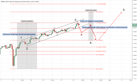 JPN225: Nikkei 225 wave count