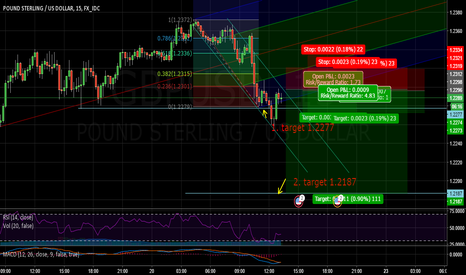 GBPUSD: Short BPD/USD updated