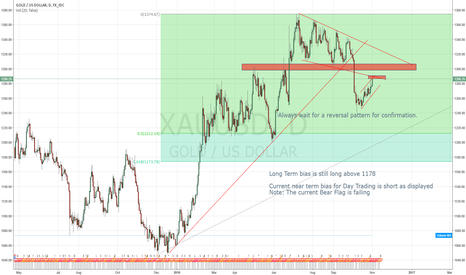 XAUUSD: My Trading Plan for Gold