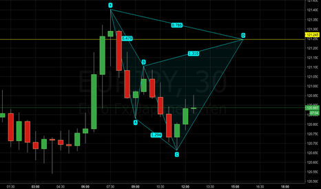 EURJPY: EURJPY - Potential bearish cypher