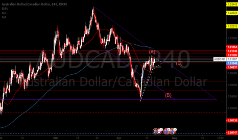 AUDCAD: AUDCAD Technical outlook D1/H4