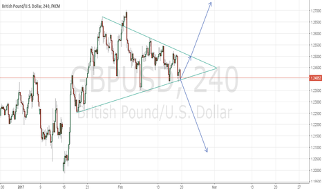 GBPUSD: GBPUSD WATCH KEY