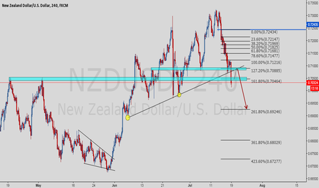 NZDUSD: NZDUSD continues to be bearish