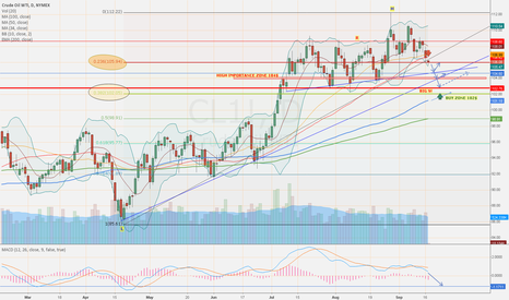 CL1!: WTI - IMPORTANT LEVELS, FIBOs retracements analysis