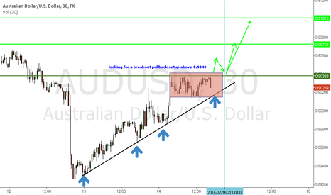 AUDUSD: looking for a breakout pullback setup