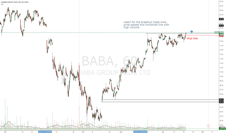 BABA: just entered this trade