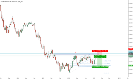 AUDUSD: AUDUSD SHORT  - Long Term