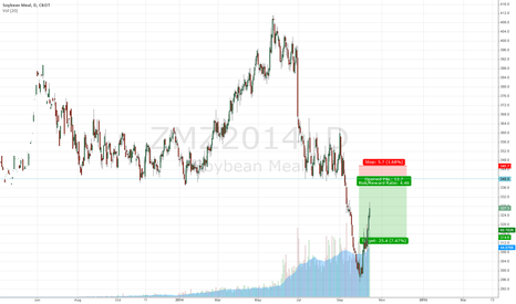 ZMZ2014: Soybean Meal /ZM possiblity of entering textbook resistance