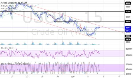 USOIL: Oil in a bearish channel?