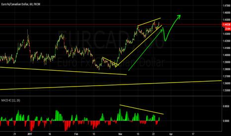 EURCAD: Short correction coming soon
