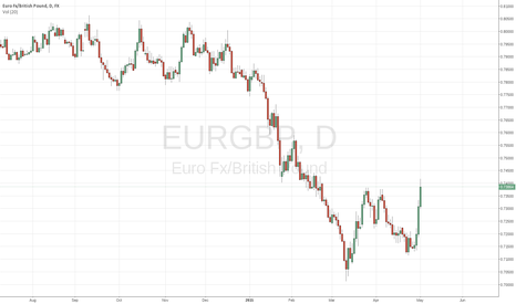 EURGBP: Going up