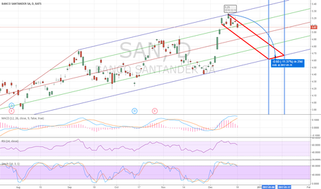 SAN: SAN Short-Term Short Due To Channel