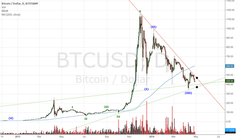 BTCUSD: Breakout coming.