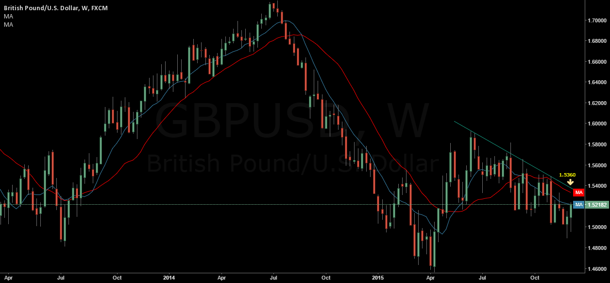 gbp-usd reaching trendline?