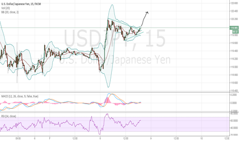 USDJPY: is this the breakout we are waiting for?
