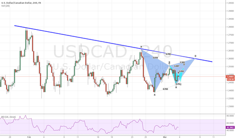 USDCAD: Interesting trend line and Gartley pattern alignment