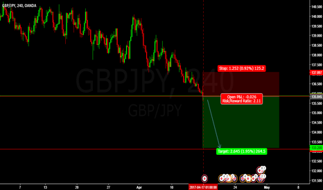 GBPJPY: SHORT GBPJPY SELL ENTRY @ 135.862