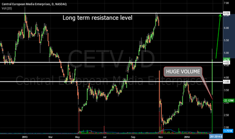 CETV: CETV - Huge Volume with nice green candle