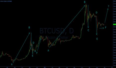 BTCUSD: Bitcoin Fractals?