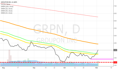 GRPN: Groupon is set and steady ^