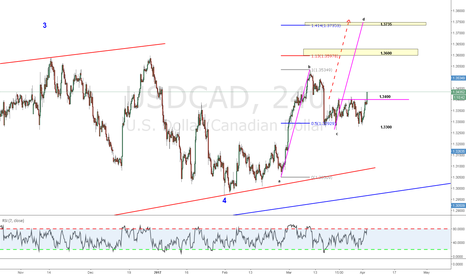 USDCAD: Simple abc targeting the larger closing cycle (WW Po5)