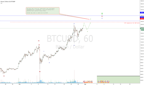 BTCUSD: Some key Bitcoin levels to watch