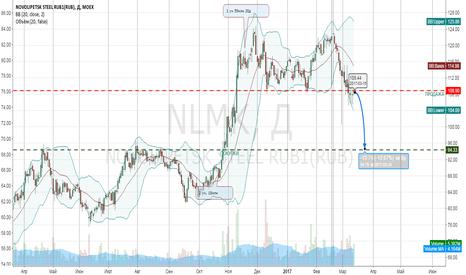 NLMK: Прогноз НЛМК