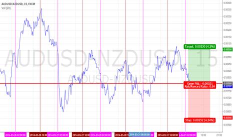 AUDUSD-NZDUSD: $AUDUSD - $NZDUSD   LONG SPREAD
