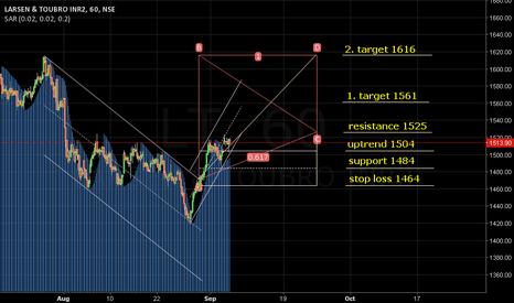 LT: SAR: 1496.50. Uptrend above 1504. Target 1561/1616.