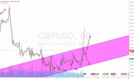 GBPUSD: buy at 1.4480