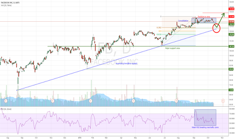 FB: FB : Better to wait a pullback at 122.50$ to buy