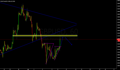 GBPUSD: gbpusd still bearish
