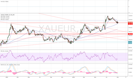 XAUEUR: Gold, long term accumulation, part 3