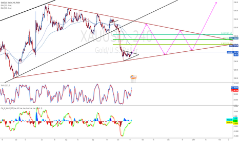 XAUUSD: Consolidation - Triangle Forming, first looking for 1300