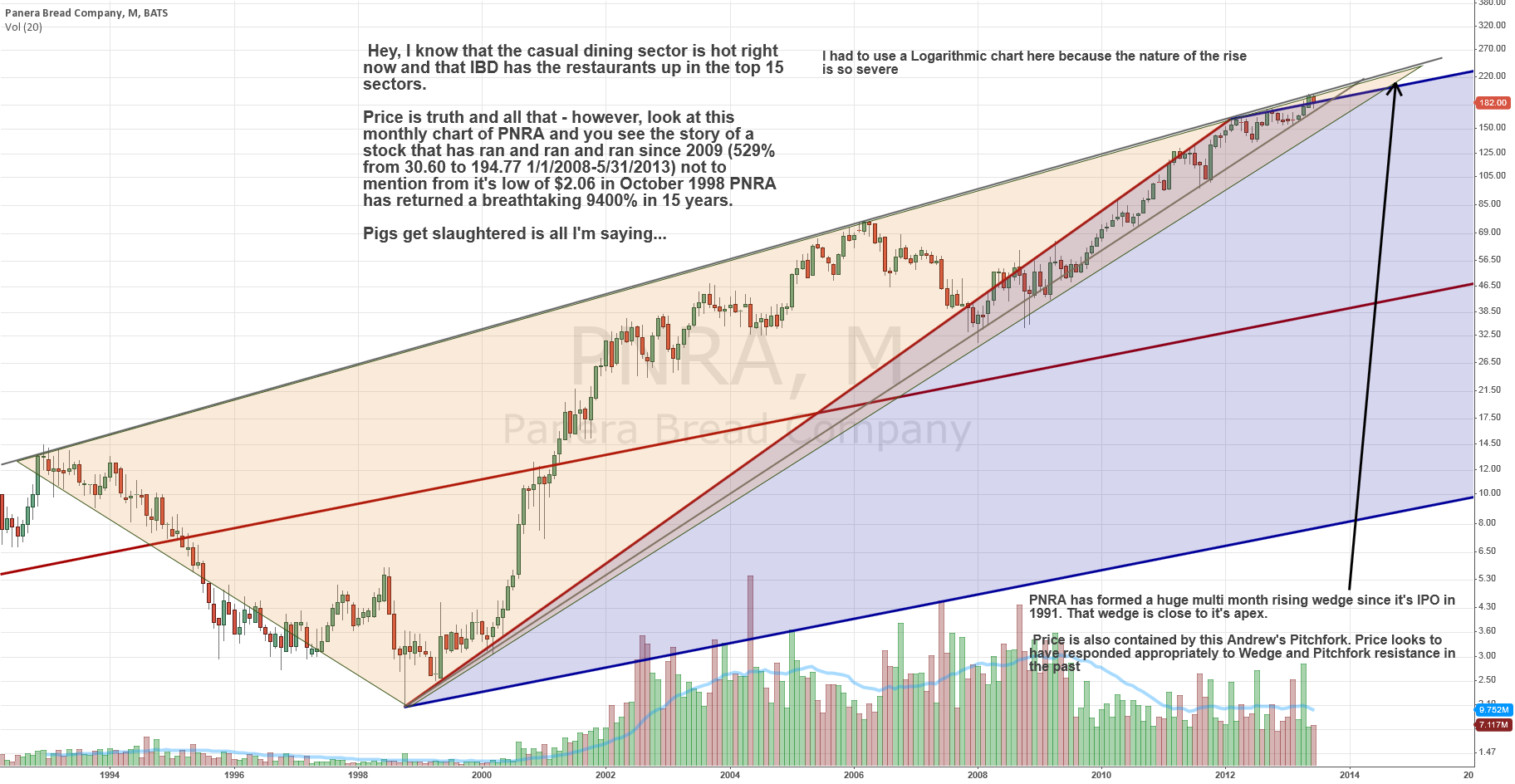 Monthly rising wedge and Pitchfork Study