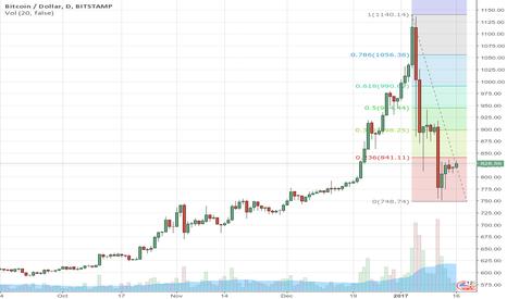 BTCUSD: Trend will break downwards