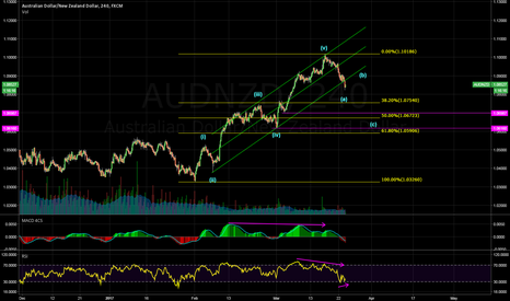 AUDNZD: Waiting for (b) wave pullback