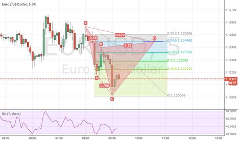 EURUSD: bearish cypher for opportunity to short EU