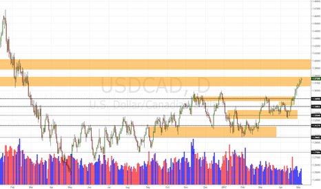 USDCAD: USD/CAD Daily Update (5/5/17)