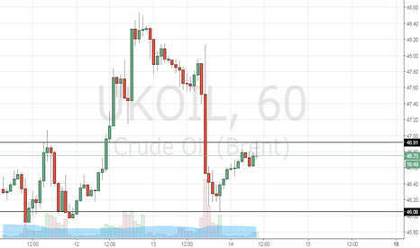 UKOIL: UKOIL SELL