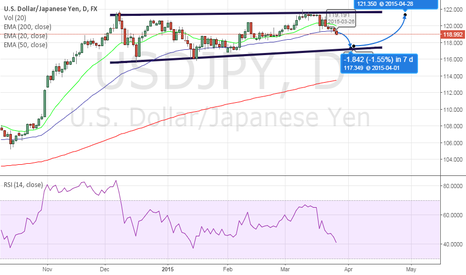 USDJPY: USDJPY Daily rising channel
