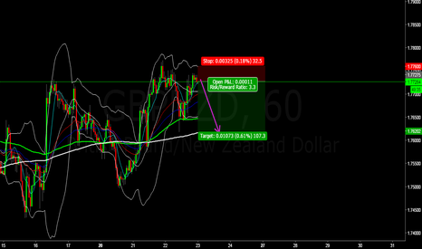 GBPNZD: GBPNZD SELL IDEA