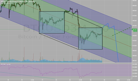 BTCUSD3M: $BTCUSD does a repeat of the pattern from 5 days ago.