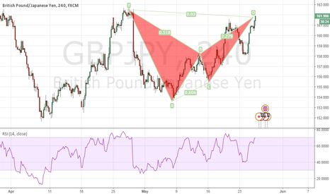 GBPJPY: GBPJPY Bearish Bat Completing