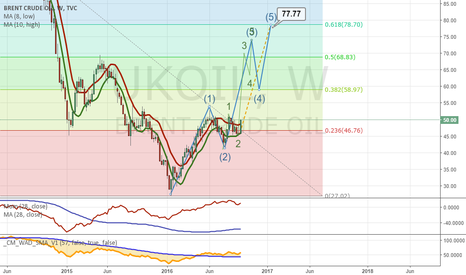 UKOIL: Is Oil going to bit 70+ level in a few weeks?